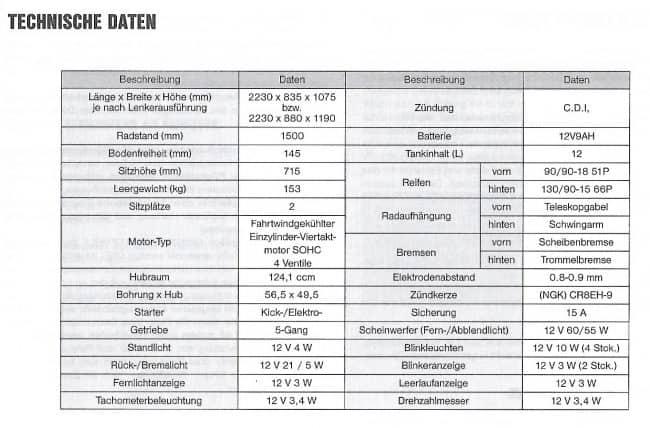 Tak prezentują się osiągi i parametry Daelima VT 125F z 2001 roku (fot. materiały własne)